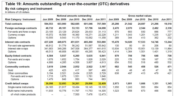 Derivatives keep growing